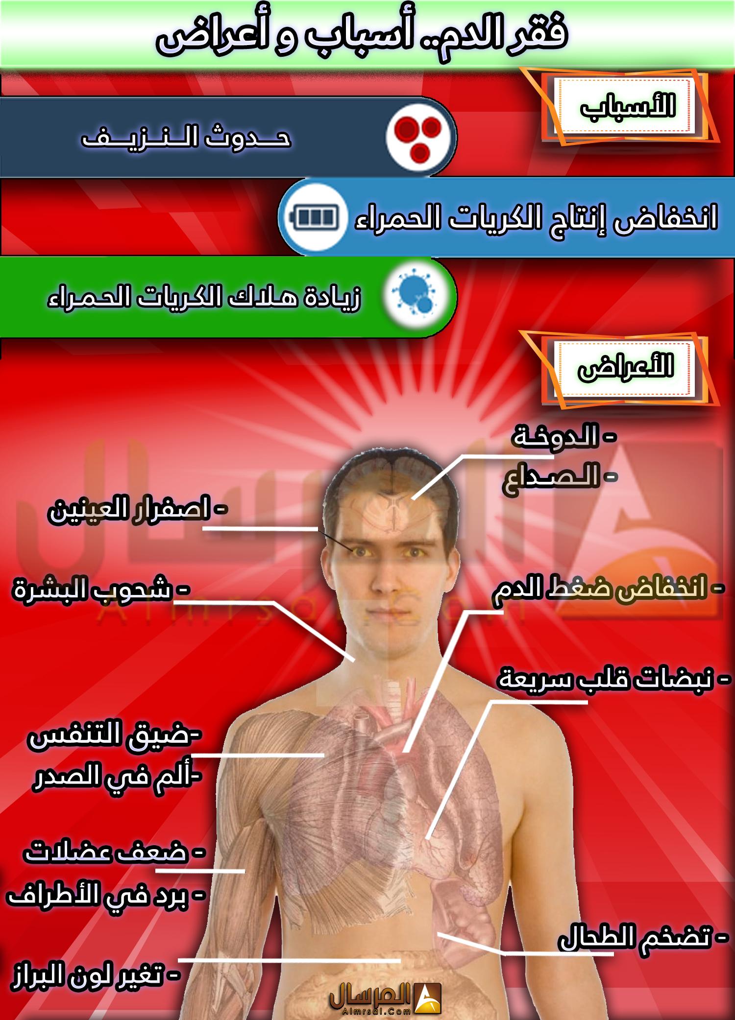 قبل اضطهد افتراضية اعراض فقر الدم عند الرجال Diaryofadesperatedad Com