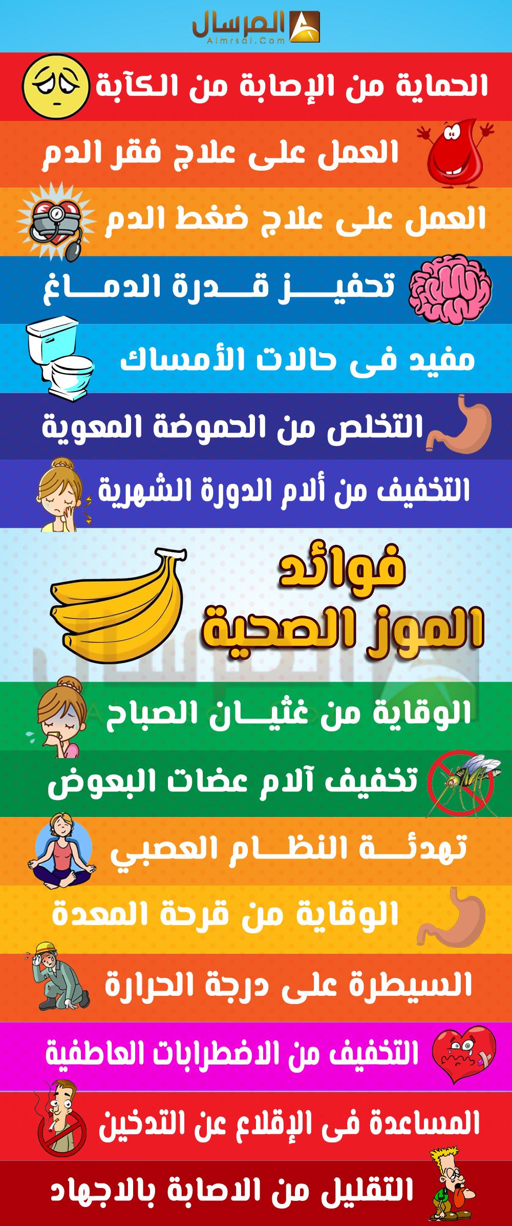 فوائد الموز الصحية : الكآبة: وفقاً لدراسة جديدة، على أشخاص مصابين بالكآبة،  شعر الكثيرون بالتحسن بعد تناولهم الموز، حيث يحتوي الموز على ترايبتوفان، نوع  من ...