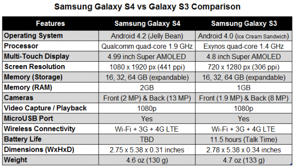 Galaxy S4 vs Samsung Galaxy S3