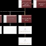 مشاريع قطارات لشركة الريل القطرية