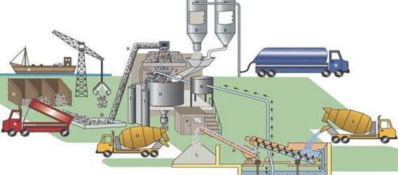 Saudi Readymix Concrete Company المرسال