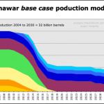 الإنتاج الحالي و المتوقع لحقل الغوار - 97371