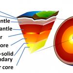 معلومات عن طبقات الارض