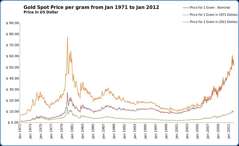 الرسم البياني يبين السعر الاسمي من الذهب المرسال
