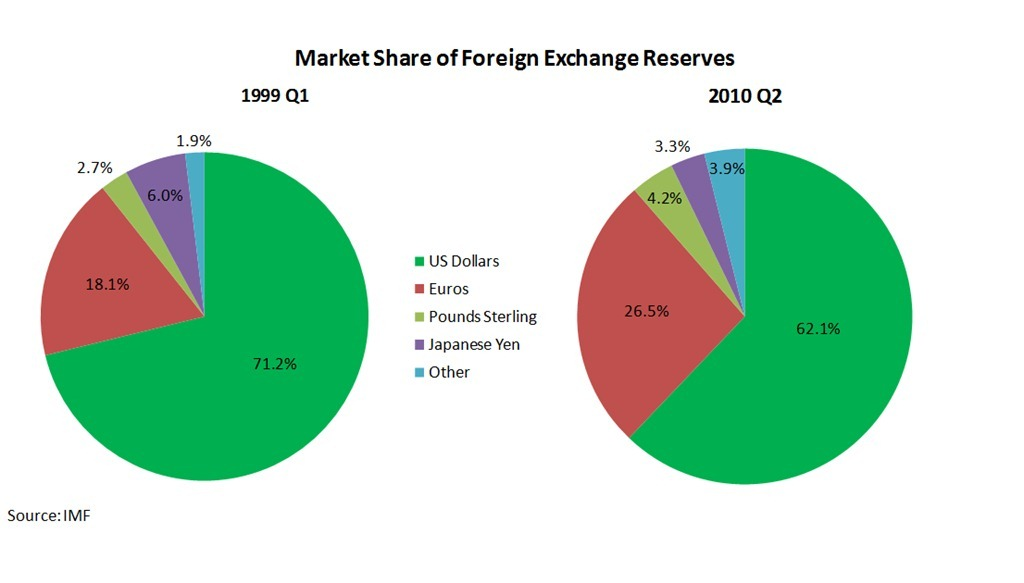 Suggest you Foreign market penetration opinion