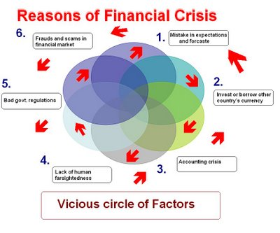 causes of global financial crisis The international financial crisis started with losses in the us  root cause #1  (macro-economic): profligate lending led to losses:.