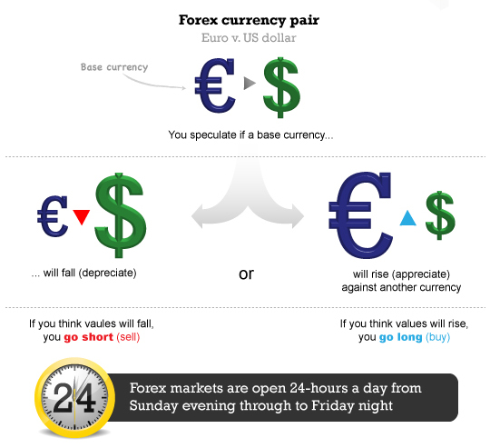 Forex trading base currency