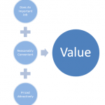قانون القيمة … Law of value