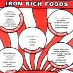 الاطعمة الغنية بالحديد