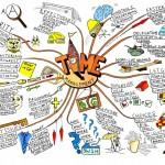 كيفية صناعة الخرائط الذهنية بواسطة توني بوزان