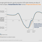 Solar Eclipse on Flipboard - 214822