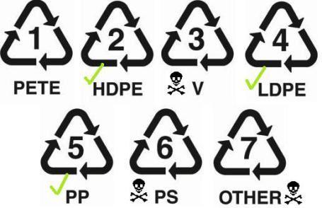 ماذا تعني الرموز أو المثلثات الموجودة على المنتجات البلاستيكية وأهميتها الصحية؟