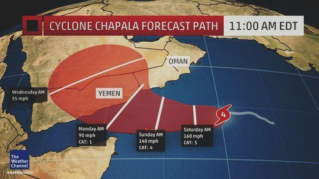 توقعات مسار إعصار شابالا