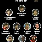 قائمة أفضل 10 لاعبين في العالم لعام 2015