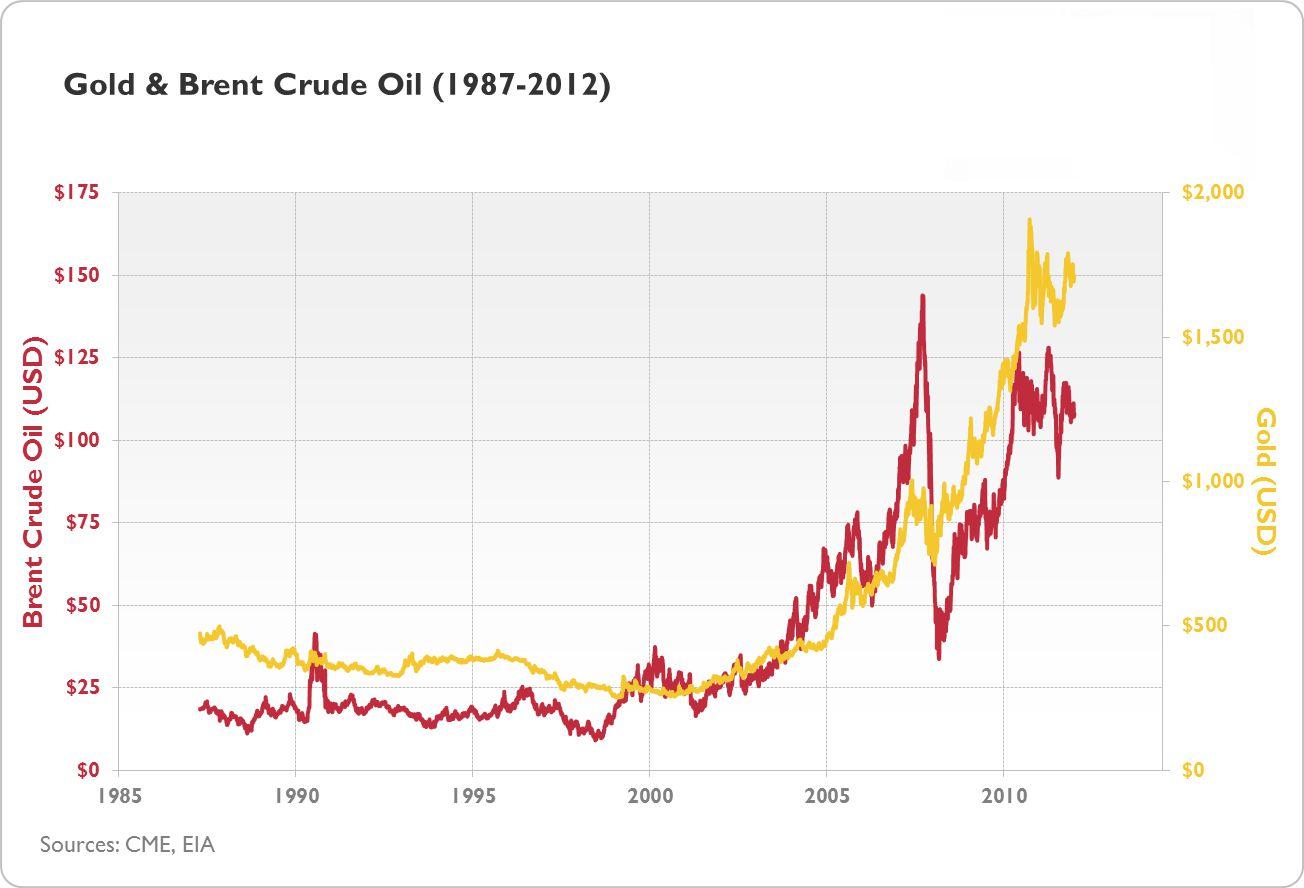 brent oil aktienkurs