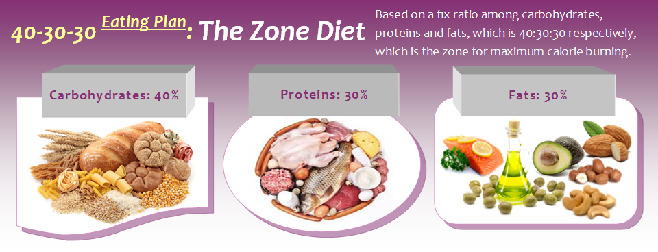 حمية زون Zone Diet لتخفيف الوزن المرسال