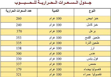 السعرات الحرارية للحبوب