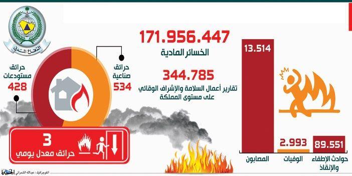 تجديد رخصة الدفاع المدني السعودية