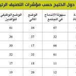 الكويت الأسوء عالمياً في إقامة الوافدين