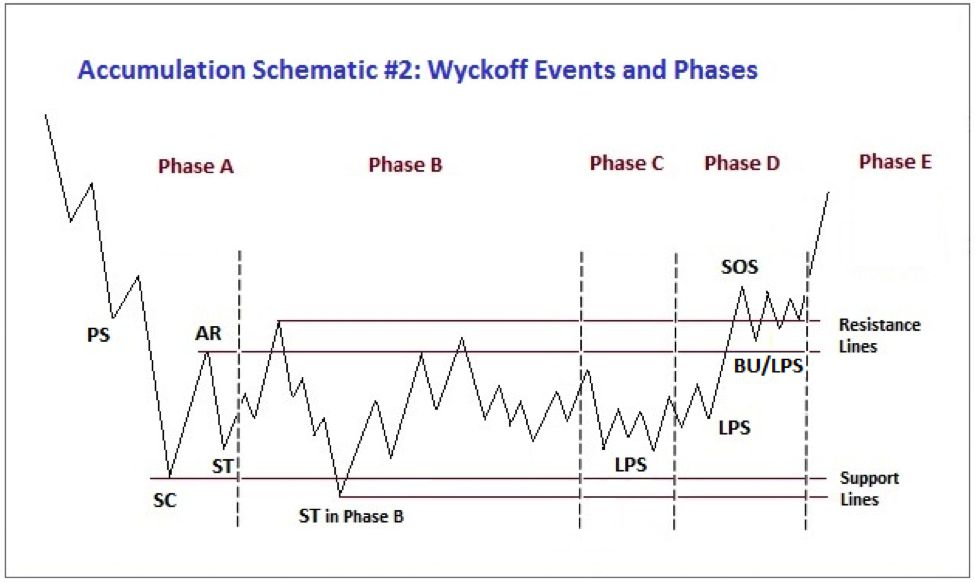2 Accumulation for Wyckoff Phases