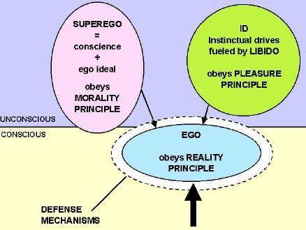نظرية سيغموند فرويد