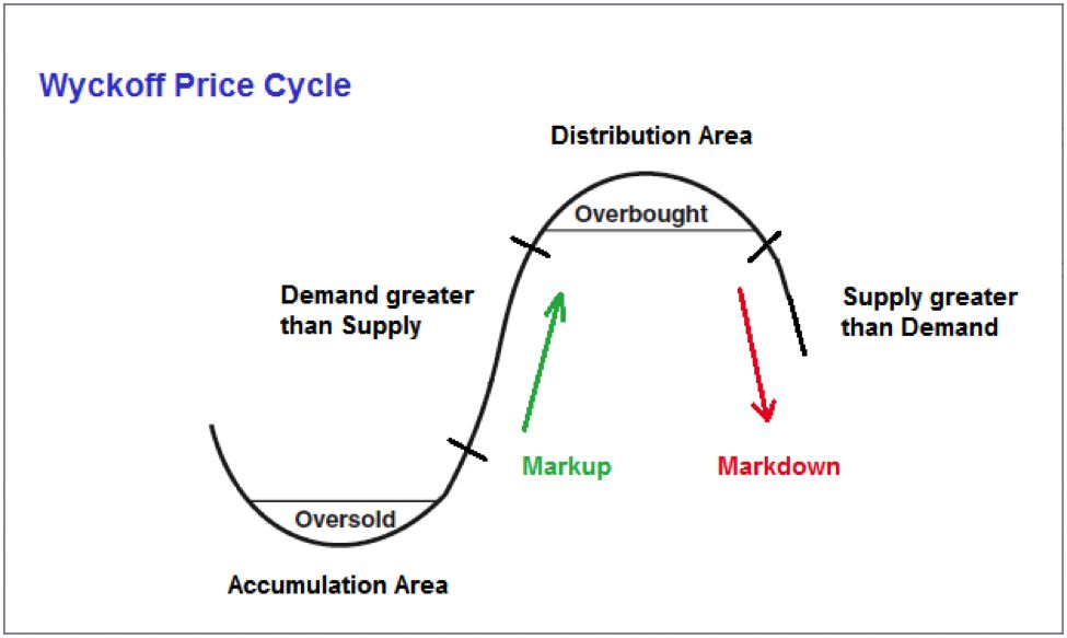 The Essential Guide To Supply And Demand Trading For Forex