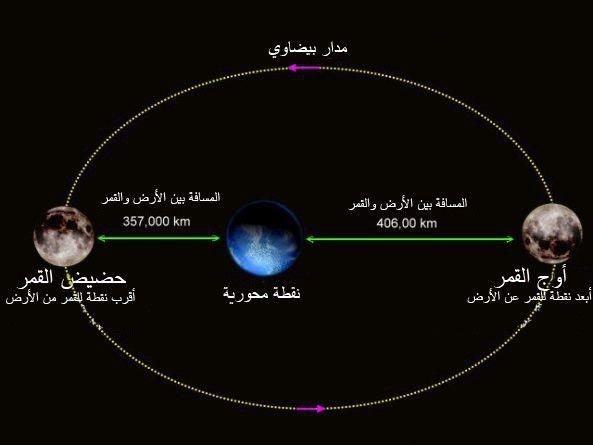 سبب تسمية الظاهرة بالقمر العملاق
