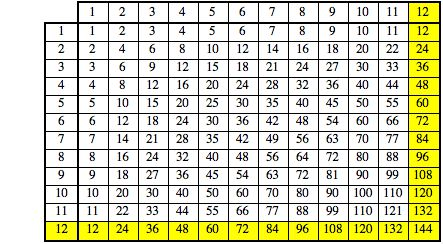 - Multiplication tables 2 to 15 ...