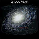 ماهي اهم المجرات في الكون
