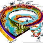 تاريخ الحياة على الأرض