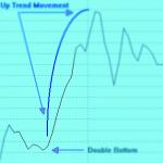 نموذج القاع أو القمة ( المنفردة / المزدوجة )