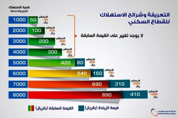 شرائح الاستهلاك لعداد الكهرباء السعودي