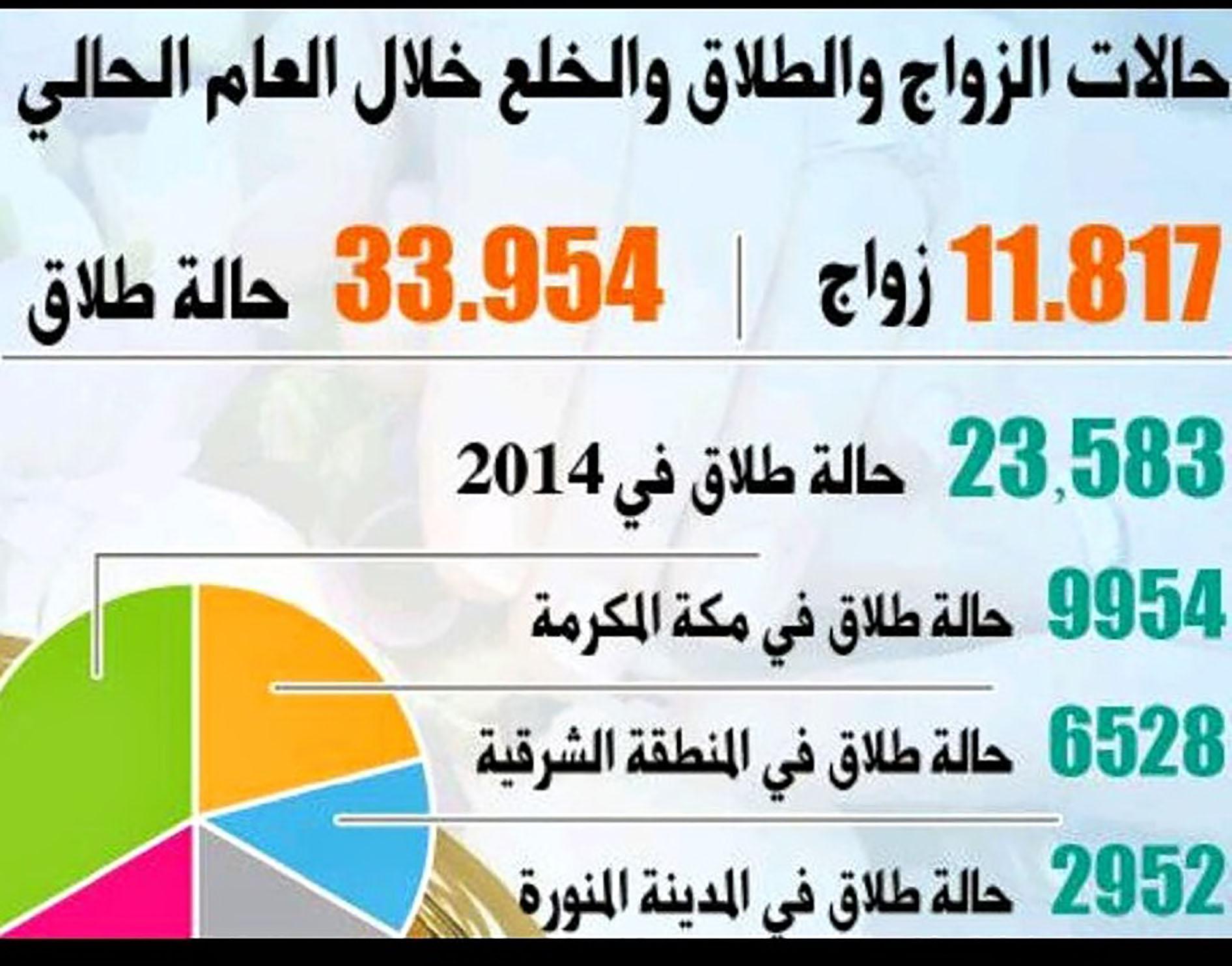 نسبة النفقة من دخل الزوج في السعوديه