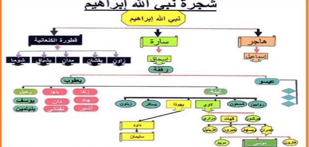 كم عدد أبناء سيدنا إبراهيم عليه السلام المرسال