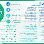 اهداف رؤية 2030 - 522279
