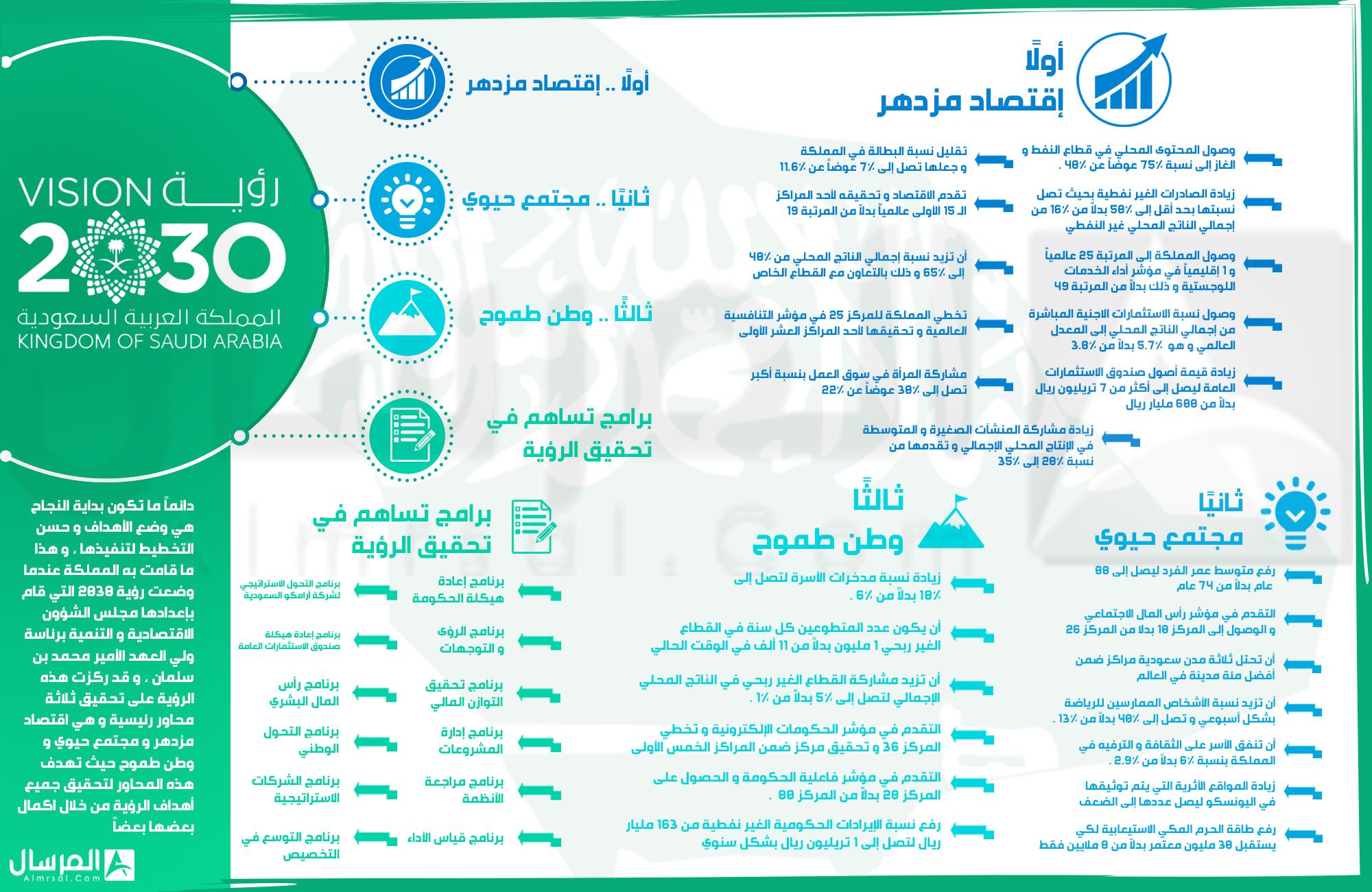 اهداف رؤية 2030 المرسال
