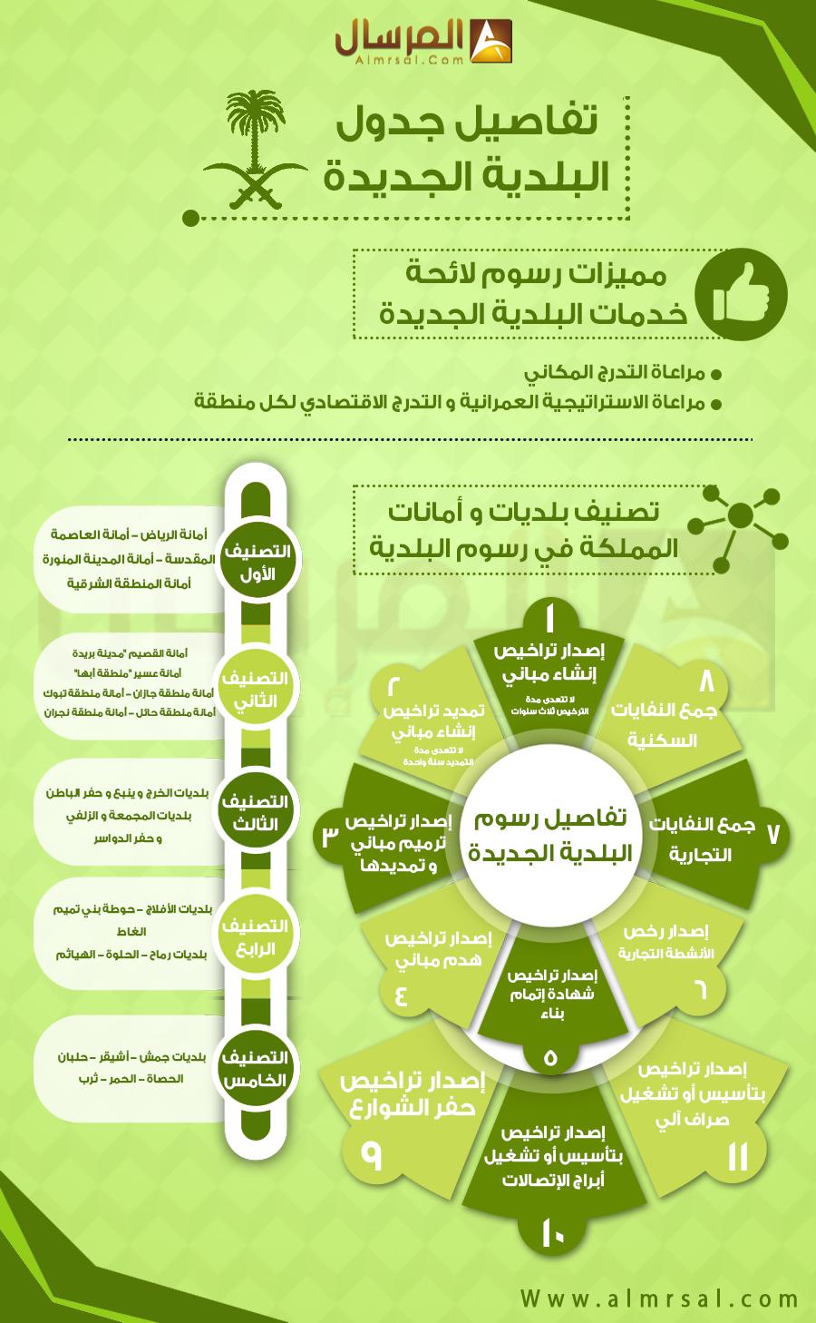 تفاصيل جدول رسوم البلدية الجديدة المرسال