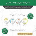 نبذة عن الشركة السعودية لإعادة التدوير