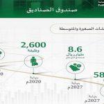 انشاء صندوق الصناديق لدعم أهداف رؤية 2030