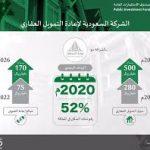 أهداف ومهام الشركة السعودية لإعادة التمويل العقاري