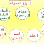 النكرة والمعرفة وأنواع المعارف بالأمثلة
