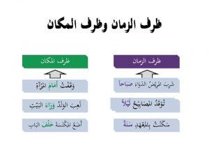 شرح درس الظرف بالأمثلة المفعول فيه المرسال
