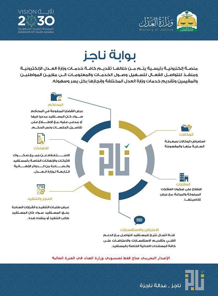 الخدمات التي تقدمها بوابة ناجز الالكترونية المرسال