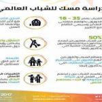 تحديات الدخل الثابت للشباب بالمملكة