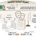 تنظيم الهيئة العامة للثقافة وأهدافها
