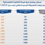 الفرق في اسعار الكهرباء القديمة و الجديدة 2018