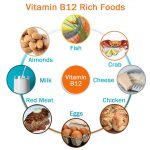العلاقة بين فقر الدم واحتياج الحديد و نقص فيتامين ب 12