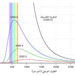 معلومات عن قانون رايلي جينس في علم الفيزياء