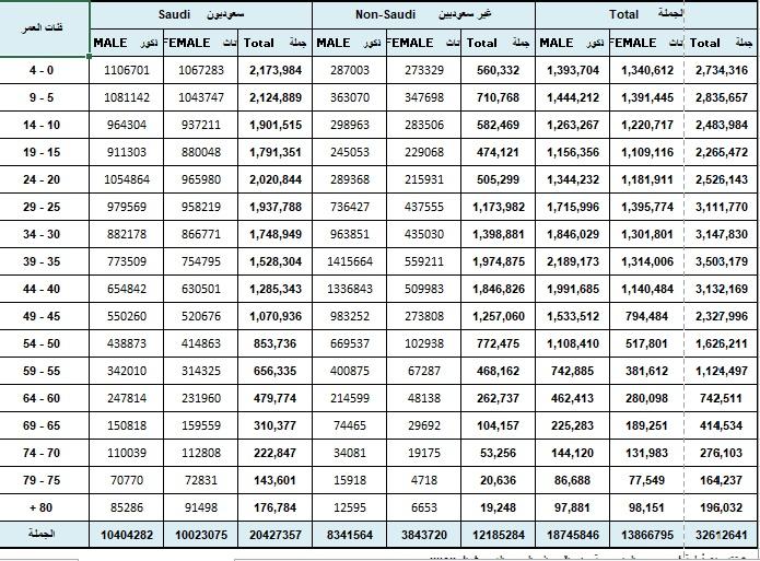 احدث احصاء عدد سكان السعودية بالتفاصيل المرسال