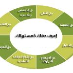 معلومات عن جمعية حقوق المستهلك بالكويت